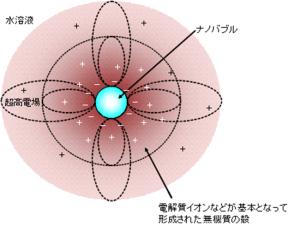 ナノバブル模式図